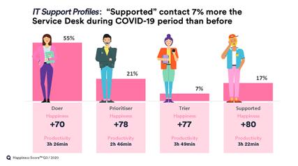 HappySignals-IT Support Profiles-Q3 2020